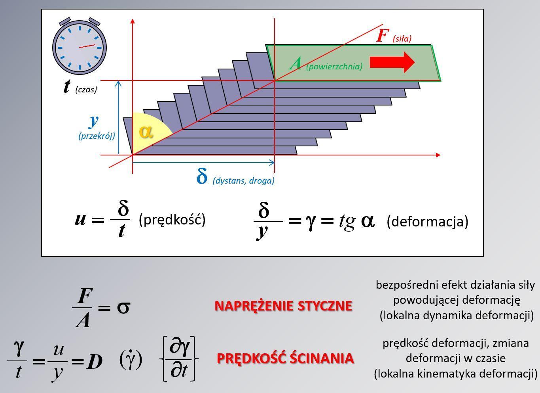 Model przepływu laminarnego